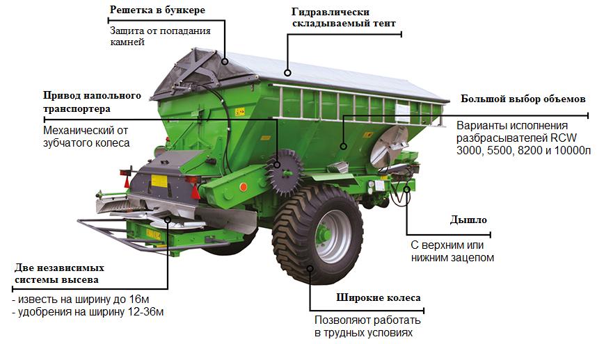 Транспортер разбрасывателя минеральных удобрений фольксваген транспортер бу питер